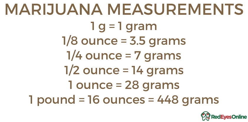 How Much Is A Gram Quarter Half Ounce And Of Weed