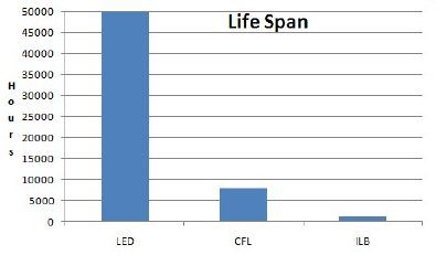 Types of lights and their lifespan